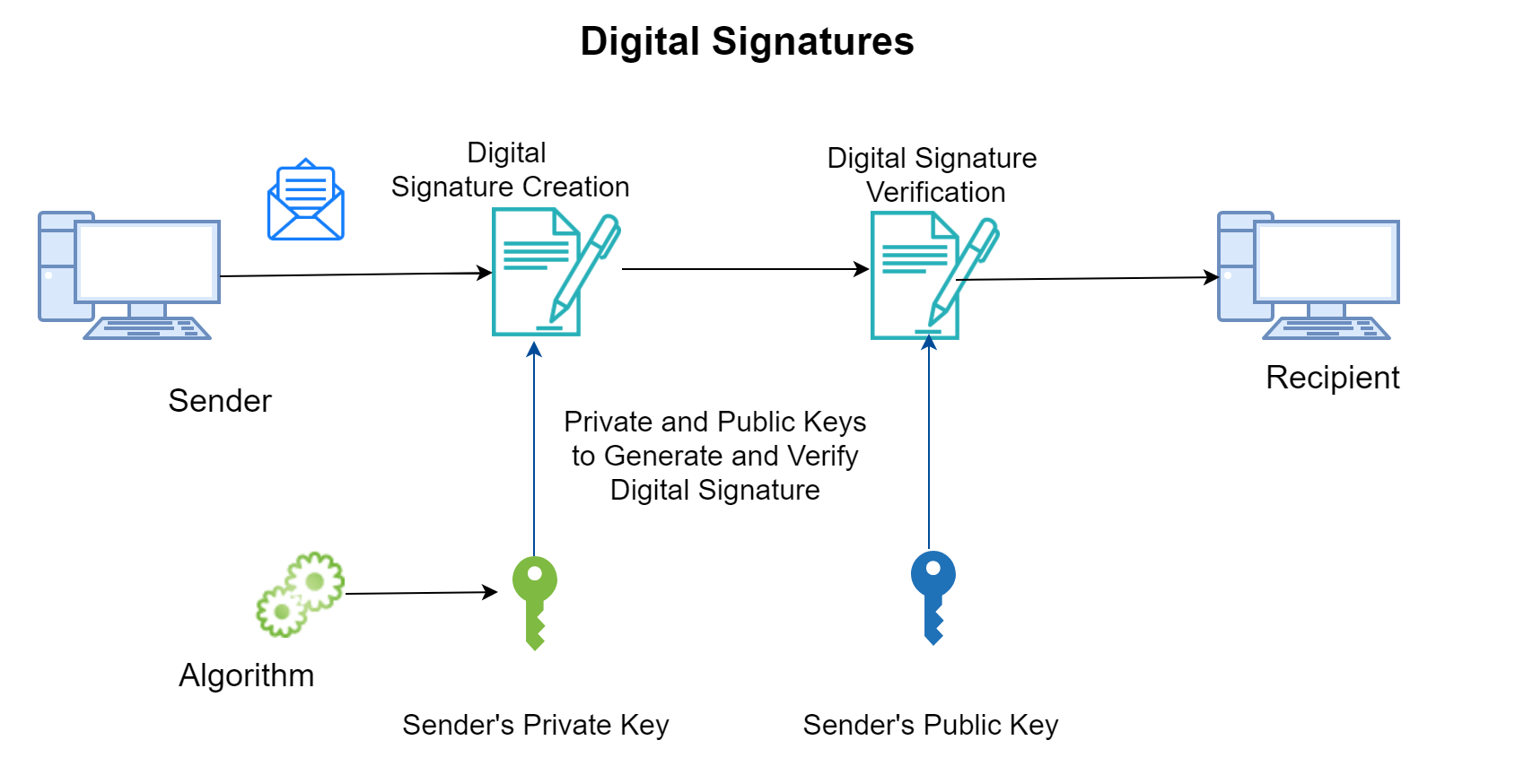 Signing and Verifying Ethereum Signatures - DZone Security