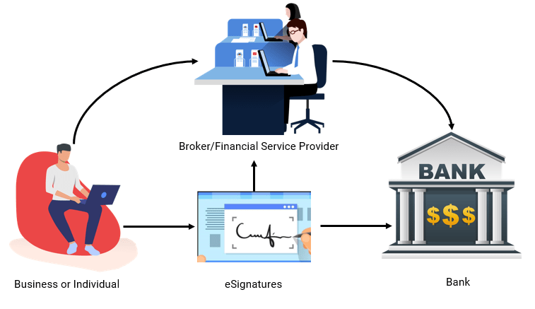 finance tools   Electronic Signatures for Financial Services flow chart
