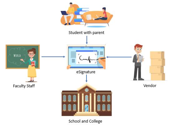 Electronic Signature for Education | eSignature for Education process