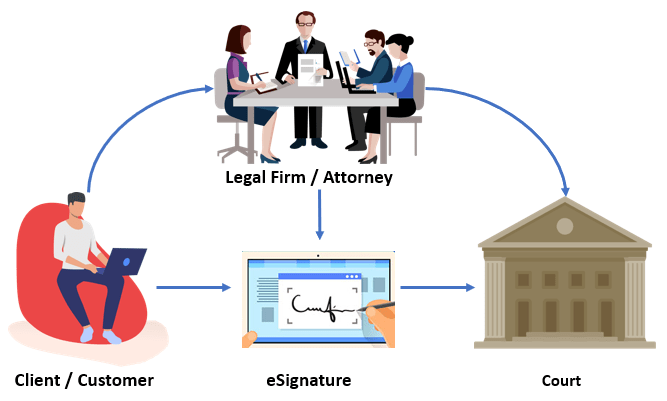 Image demonstrating Electronic Signature for legal industries | Digital Signature for legal teams