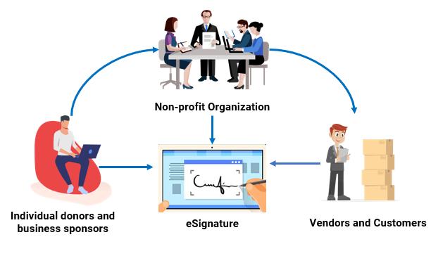 eSignature Solutions for Non Profit | electronic Signature for Non profit