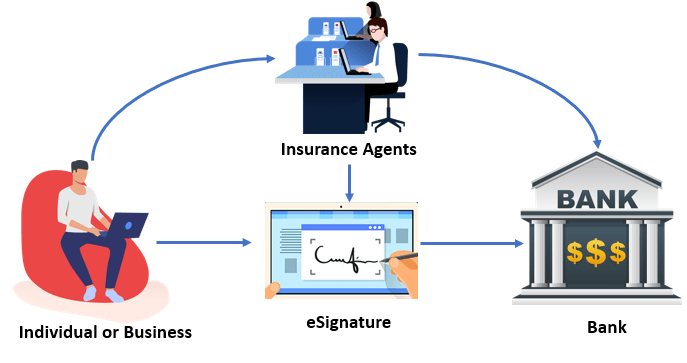 electronic Signatures for insurance industries | eSignature for insurance