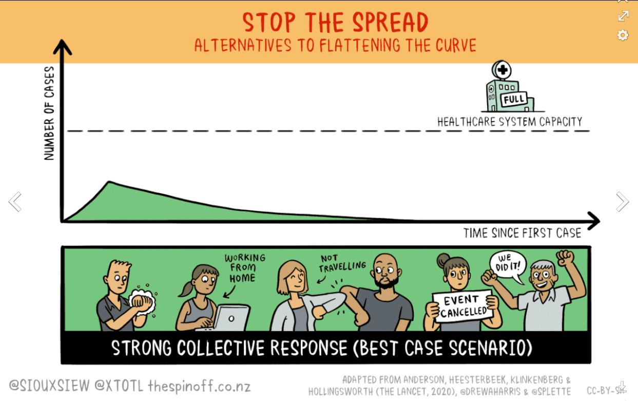 Stop the Spread COVID-19 Graph