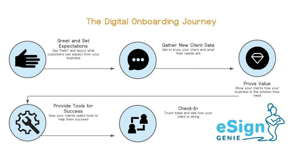 A flowchart displaying the Digital Onboarding Journey; this includes greet and set expectations, gather new client data, provide tools for success, and check-in