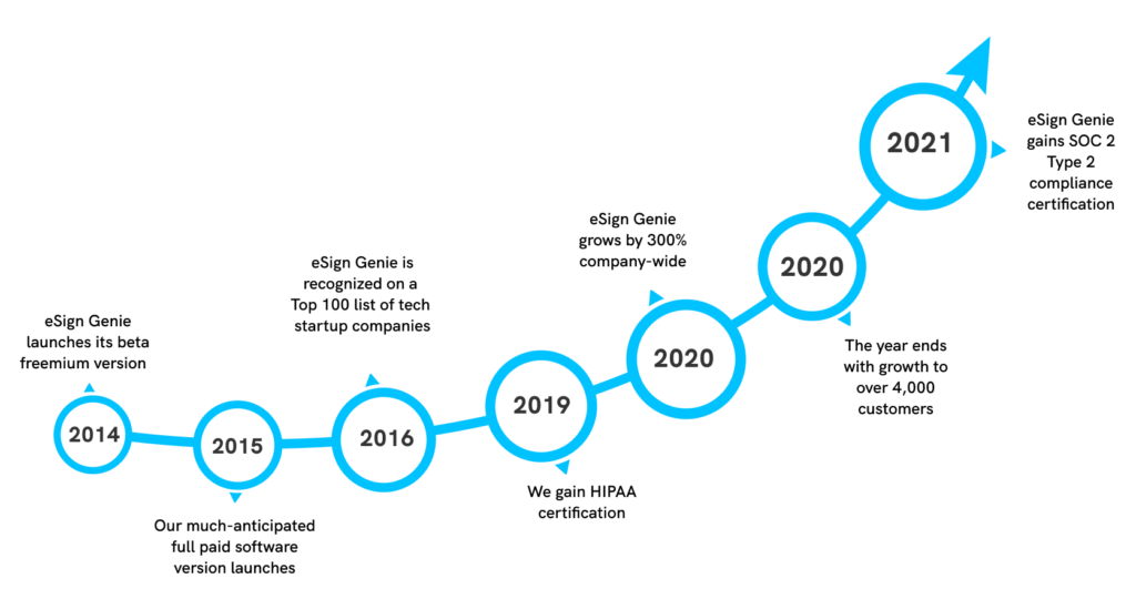 eSign Genie growth graph info